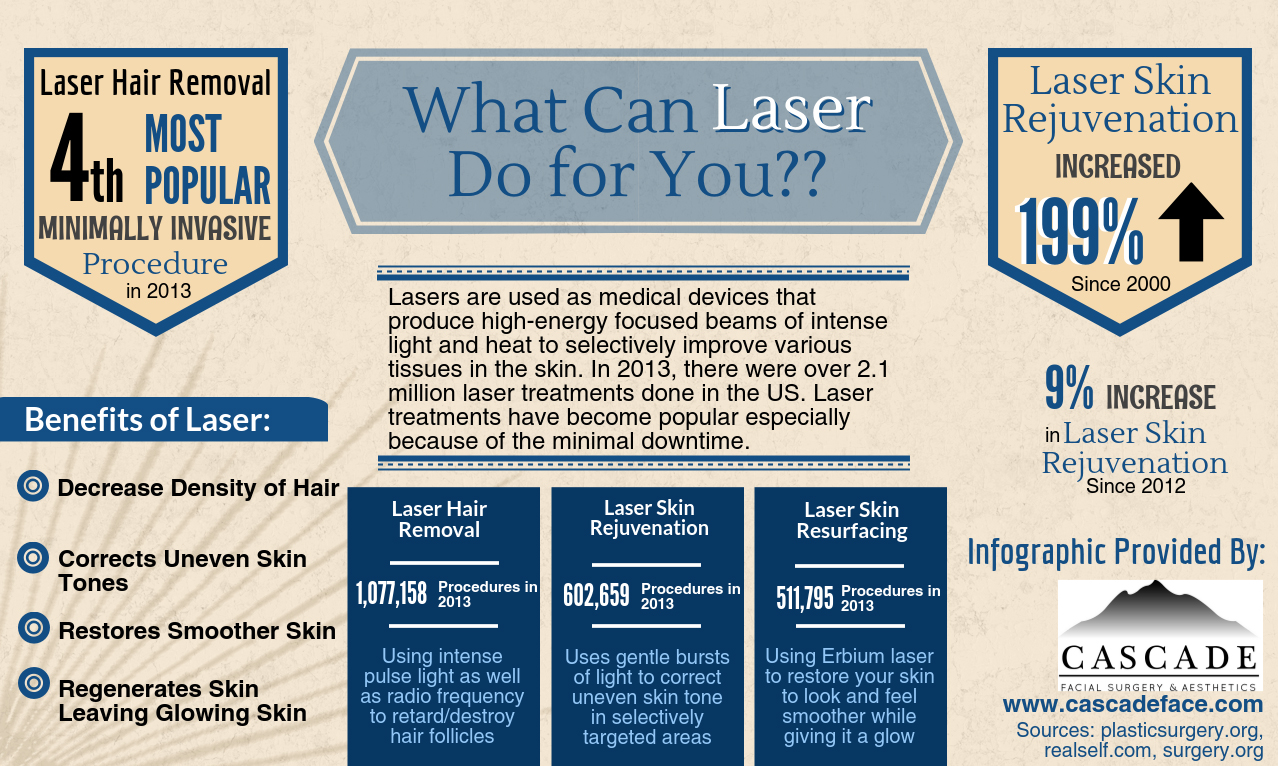 Laser Treatments Seattle Infographic