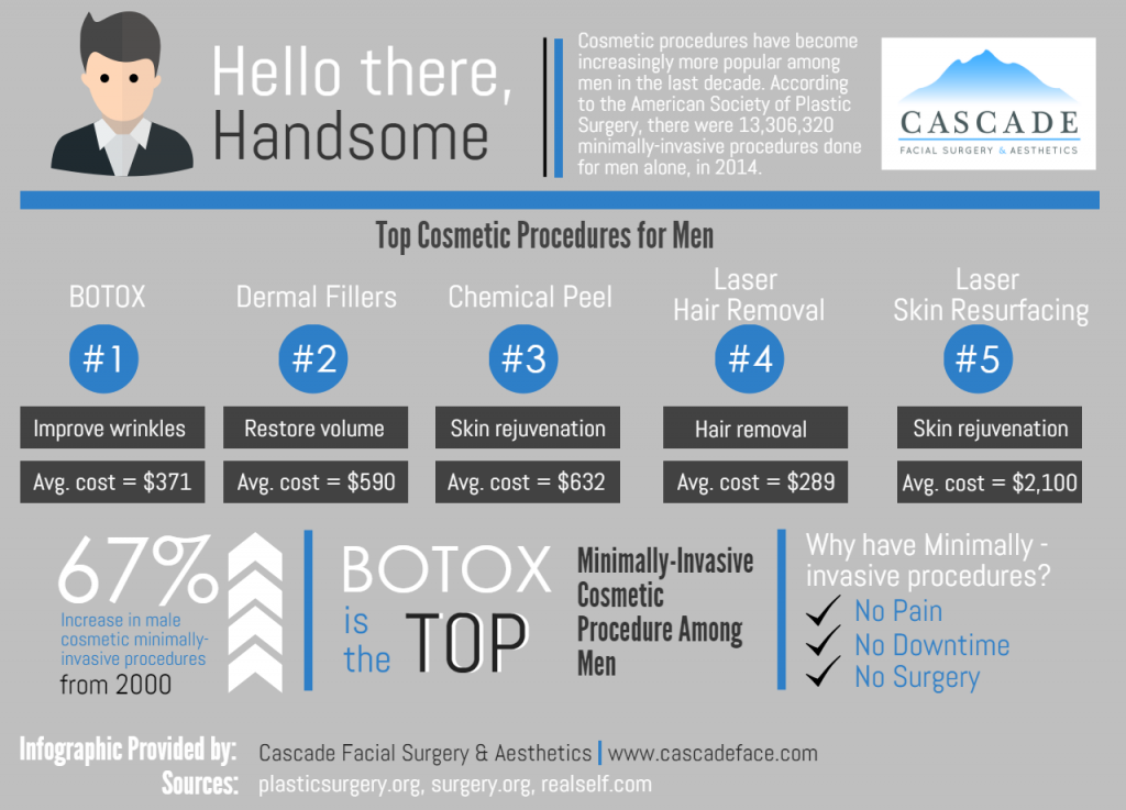 Male-cosmetic-procedures-seattle